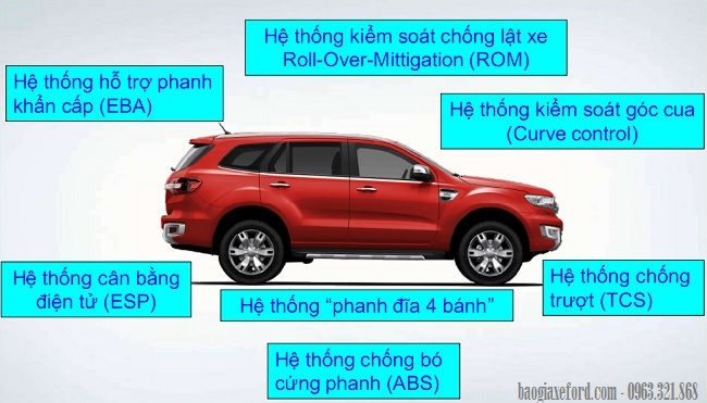 Ford Everest moi 67