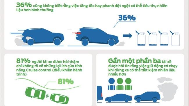 ford tiết kiệm nhiên liệu