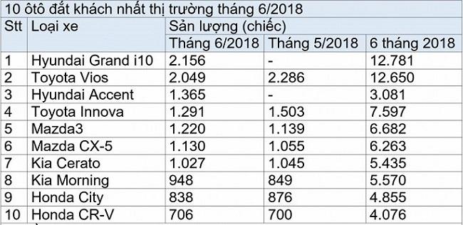 Top10xe thang5.6